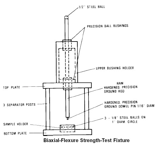 ASTM F394 Test Fixure